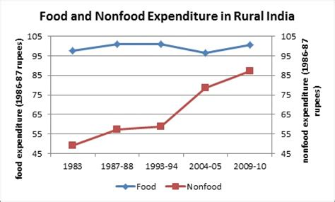 Mba In Food And Nutrition In India by Why Is Calorie Intake Falling If Incomes Are Rising In