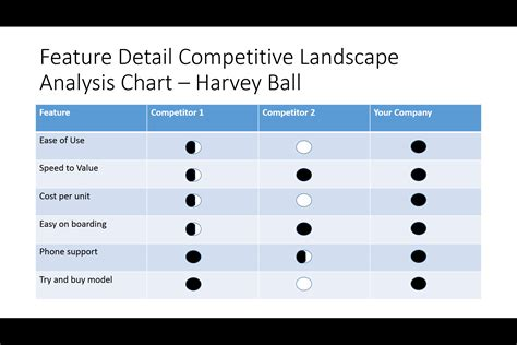 the ultimate list of competitive analysis landscape charts
