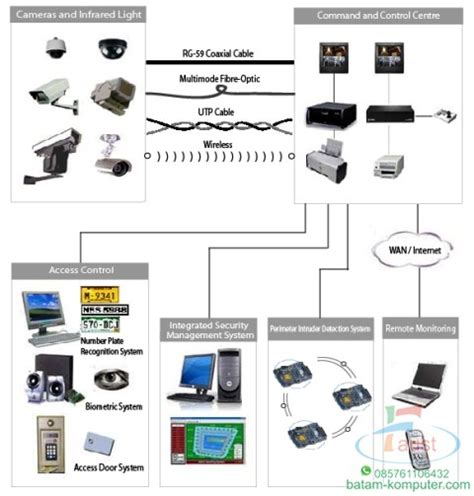 Cctv Batam Security System Batam 0813 63 783 783
