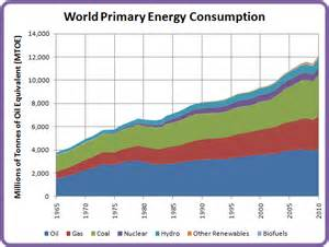 world energy consumption and co2 production through 2010