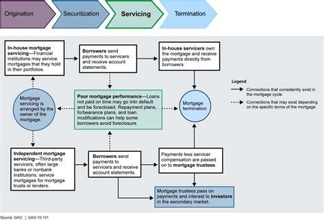 mortgage flowchart cycle flow chart template edgrafik