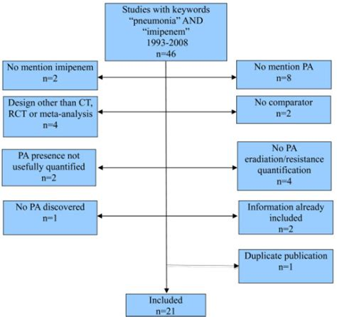 pseudomonas identification flowchart study selection flow chart pa pseudomonas aeruginosa
