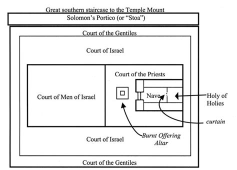 diagram of the temple in jerusalem randy s last words it is finished
