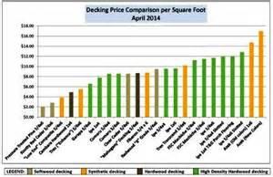 deck prices premium hardwood decking price comparison