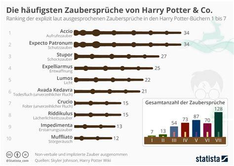 preguntas sobre hechizos de harry potter infografik die h 228 ufigsten zauberspr 252 che von harry potter