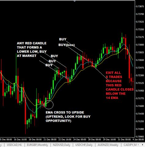 non pattern day trader rules no stop loss forex trading strategy