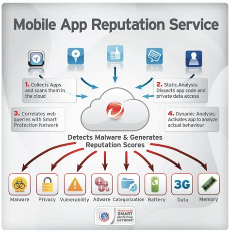 diagram app trend micro mobile app reputation service beyond anti
