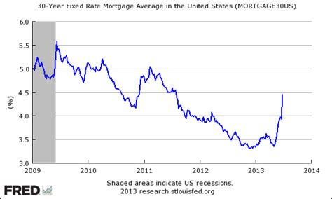 house loan percentage rate will rising mortgage rates kill the recovery the fiscal times