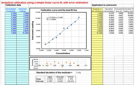 Worksheet For Analytical Calibration Curve Calibration Template Excel
