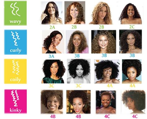 3a Hair Type by Find Your Curly Type I M A 2b 2c 3a Combo Curly Hair