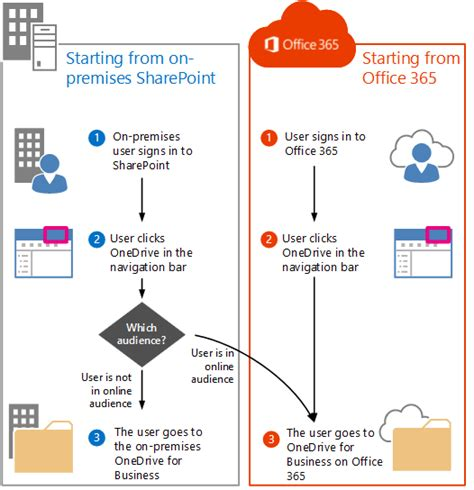 Office 365 Onedrive For Business by Onedrive For Business Is It Possible To Store The