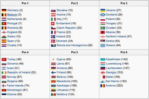 world cup 2018 groups soccer world cup 2018 preliminary draw international