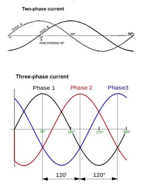 3 phase induction motor load current basics of polyphase power