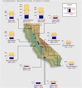 home california drought
