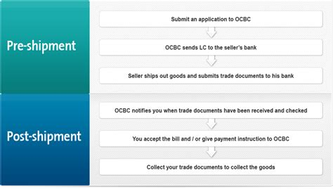 Procedure Of Import Finance Letter Of Credit Ocbc Business Banking Import Letter Of Credit