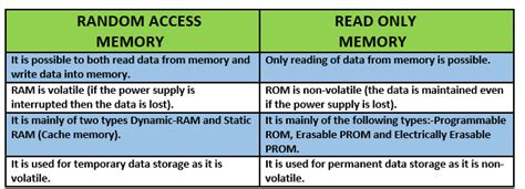 what is rom ram difference between ram and rom computersciencementor