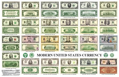 All Us Currency Bills | morse code telephones money and cool stuff