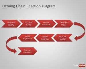 deming diagram deming chain reaction diagram for powerpoint is a simple