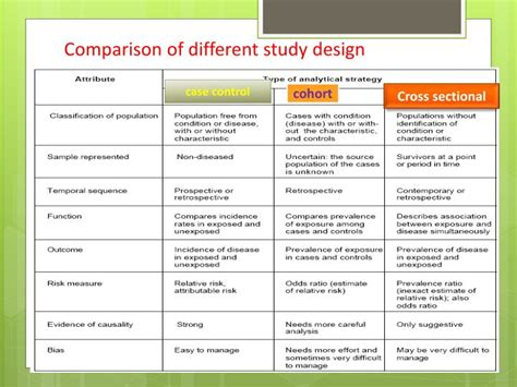 cross sectional comparison ppt cross sectional study powerpoint presentation id
