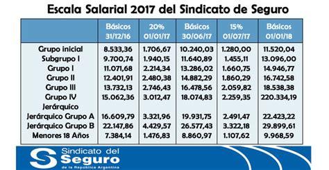 sindicato de la carne acuerdo salarial 2016 acuerdo sindicato de la carne acuerdo salarial 2016 escala