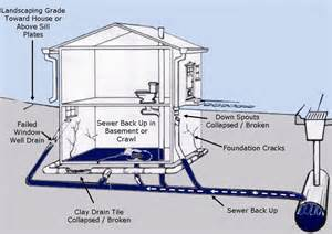 How To Get The Drain Out Of A Bathtub Sewer Line Problems 10 Symptoms Of Plumbing Damage