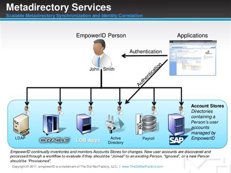 dot net workflow metadirectory services