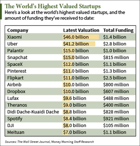 this startup valuation chart shows the world s most valuable startups