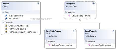 design pattern dot net tricks strategy design pattern c