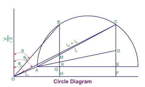 circle diagram of induction motor theory circle diagram of induction motor electrical4u