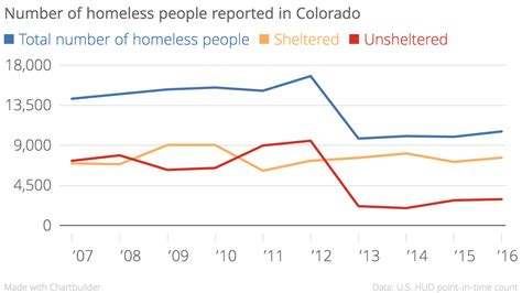 colorado division of housing federal report homelessness rose 6 percent in colorado in 2016 denverite