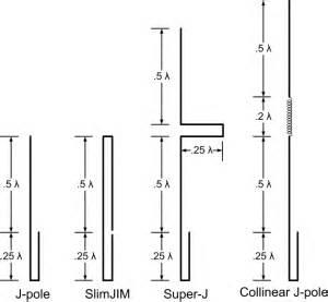 Pole Stik 2 5 Meter j pole revolution kb9vbr antennas artech