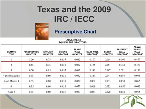 irc section 402 g understanding the texas energy code