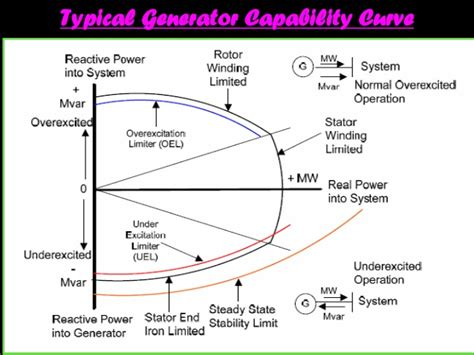 define induction generator define excitation of induction generator 28 images power electronics in small scale wind