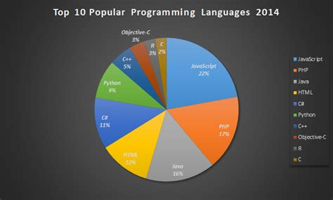 10 Most Searched On Top 10 Most Popular Programming Languages 2014 Fluxbytes