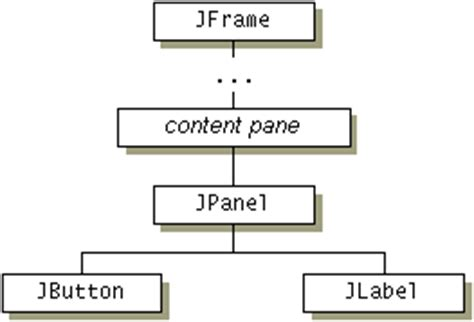 java swing overview swing components and the containment hierarchy