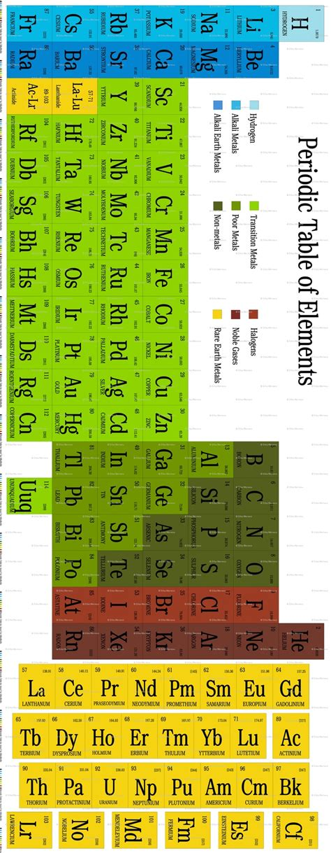 18 best images about periodic table on pinterest