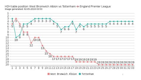 epl position west bromwich albion vs tottenham head to head compare teams