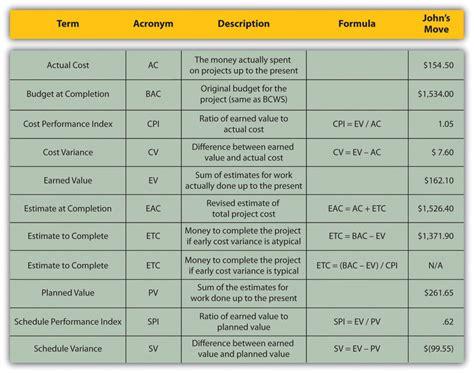 estimating  managing costs