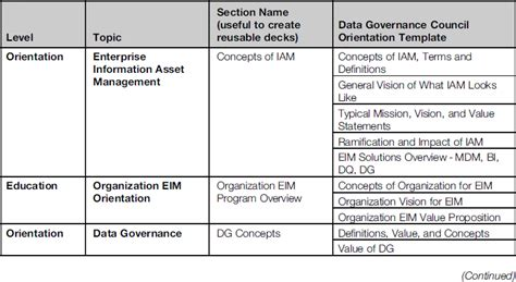data governance template pictures to pin on pinterest