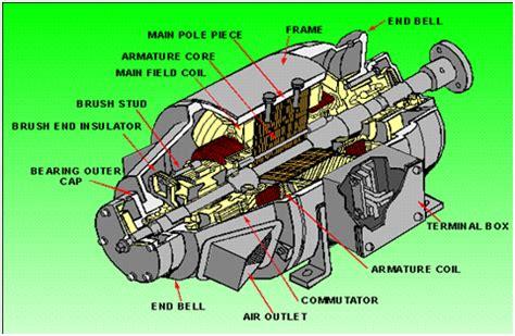 generator working principle  explain  ac  dc generators