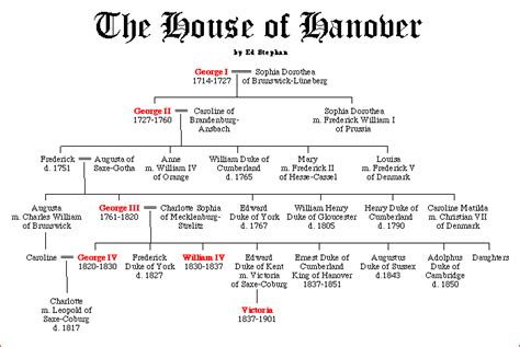 The House Of Hanover