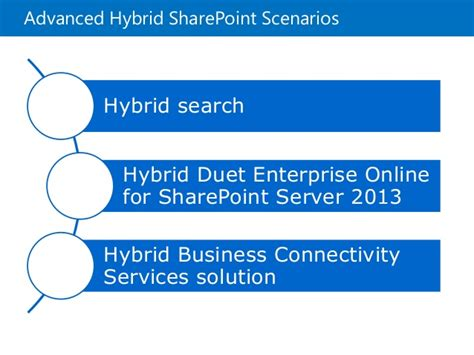 sharepoint server 2013 extranet and office 365 external o365 strategy