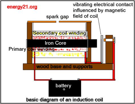 electromagnetic induction transformers icestuff the free energy circuit for the serious experimenter