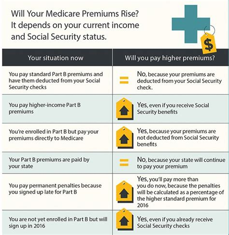 maximize your medicare 2018 edition understanding medicare protecting your health and minimizing costs books medicare part b premiums may increase doctor visits