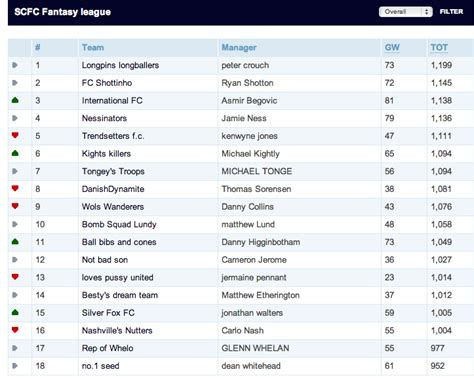 epl standings espn stoke city footballers private fantasy premier league