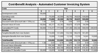 Cost Analysis Spreadsheet Template Pics Photos Cost Benefit Analysis Example Excel