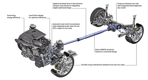 Car Types Of Drive by Different Types Of Awd Transmissions
