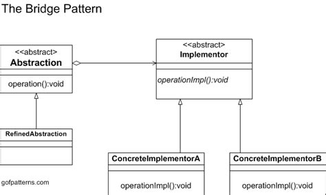 structural design pattern in software engineering bridge pattern structural design patterns used in gof