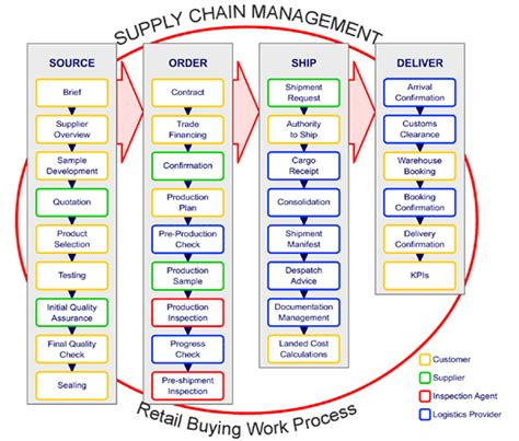 Mba In Retail And Supply Chain Management by Liberty South Africa En