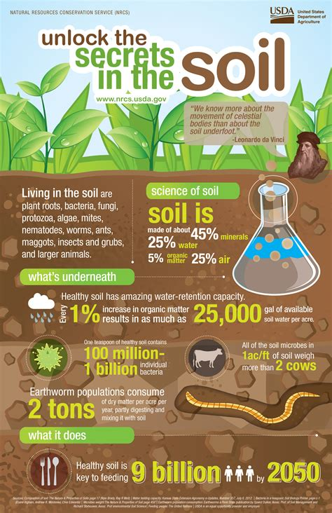 Learning The Secrets Of Resources 3 by Healthy Soils Healthy Waters Jersey Friendly Yards